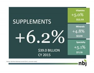 Expo West 2016 NBJ Supplements Industry Growth Chart
