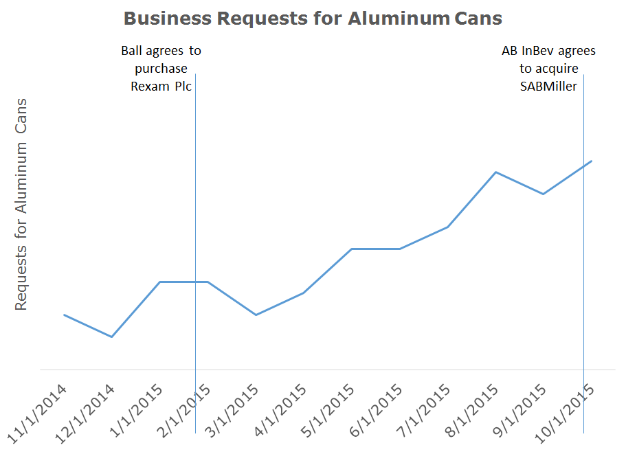 Growth in Cans: Figure 1. Requests for Aluminum Cans on Kinnek
