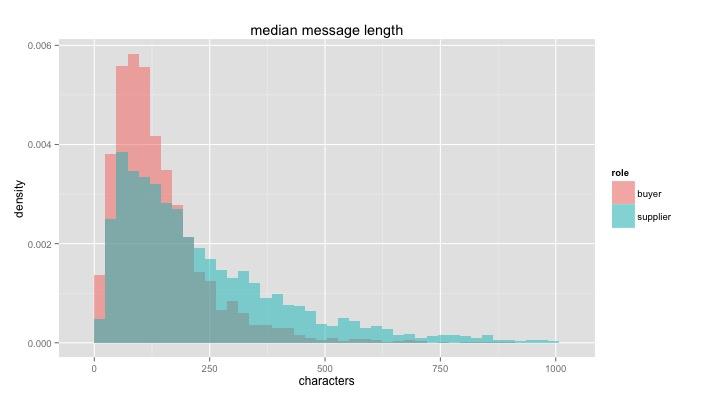 message_length