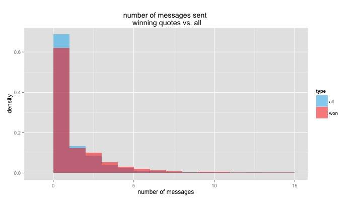num_messages_won