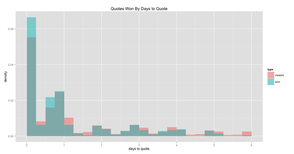 Quotes won/viewed by days to quote