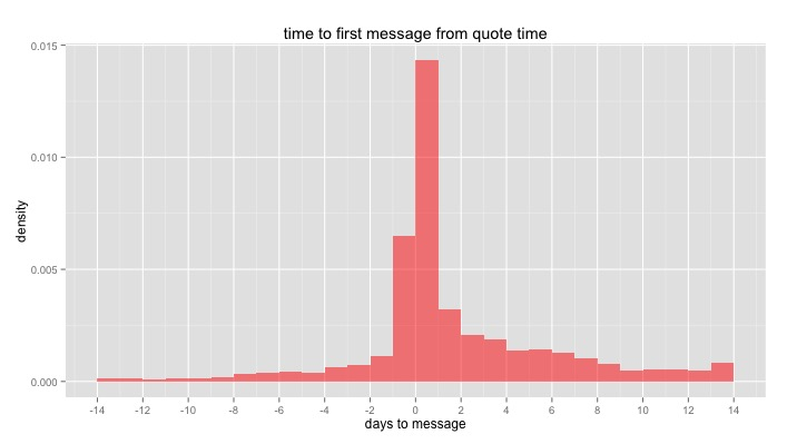 time between quote time and the first message sent between buyer and supplier
